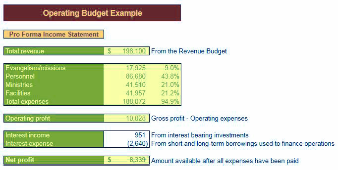 Operating-Expense-Budget-Template